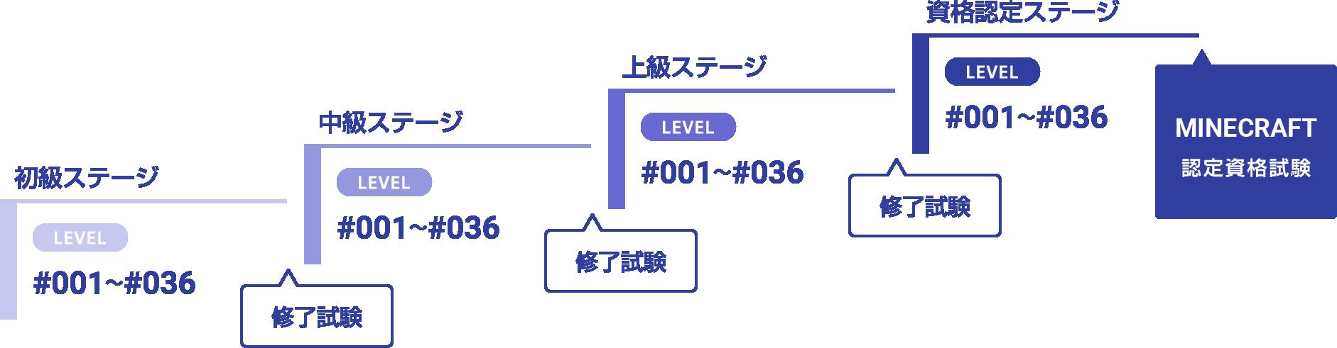 makecode_step